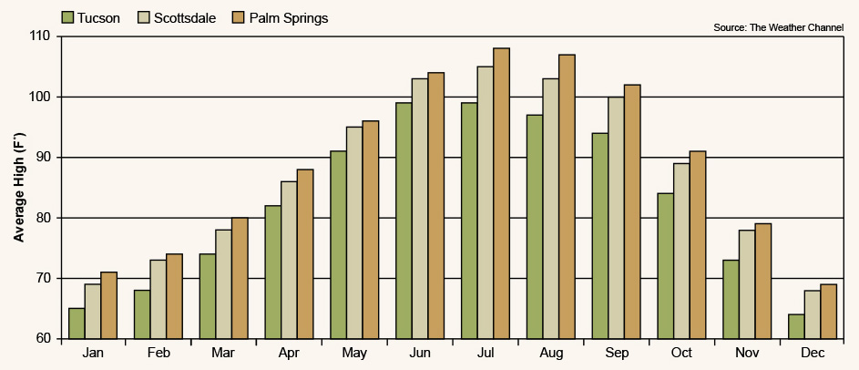 The Weather Channel average temperatures per month for Tucson, Scottsdale and Palm Springs.