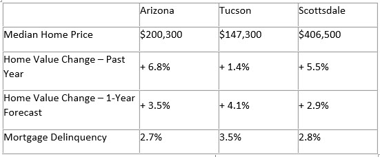 Median Prices of Homes for Sale in Arizona