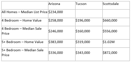Arizona Luxury Real Estate Prices